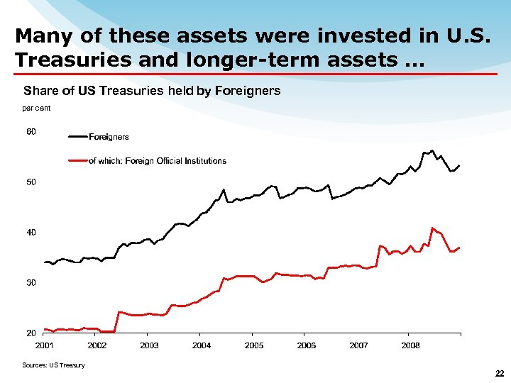 Many of these assets were invested in U. S. Treasuries and longer-term assets …