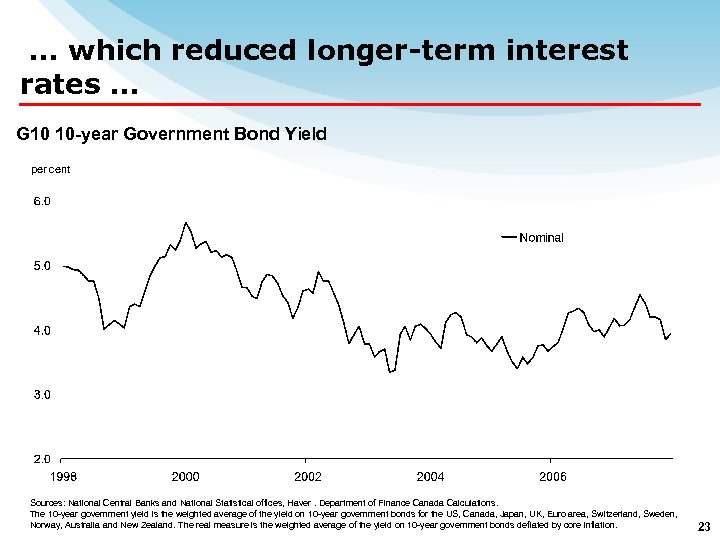… which reduced longer-term interest rates … G 10 10 -year Government Bond Yield