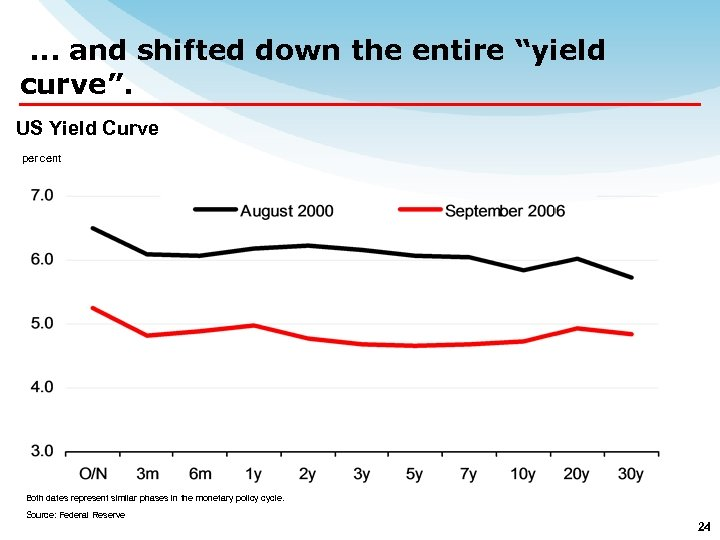 """. . . and shifted down the entire """"yield curve"""". US Yield Curve per"""
