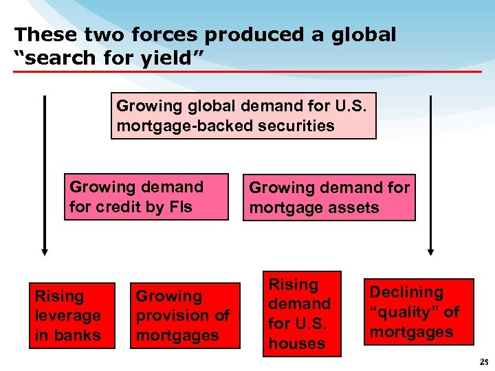 "These two forces produced a global ""search for yield"" Growing global demand for U."