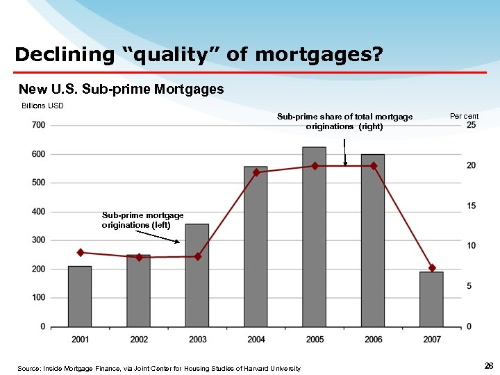 """Declining """"quality"""" of mortgages? New U. S. Sub-prime Mortgages Billions USD Sub-prime share of"""