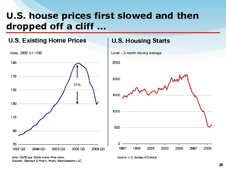 U. S. house prices first slowed and then dropped off a cliff … U.