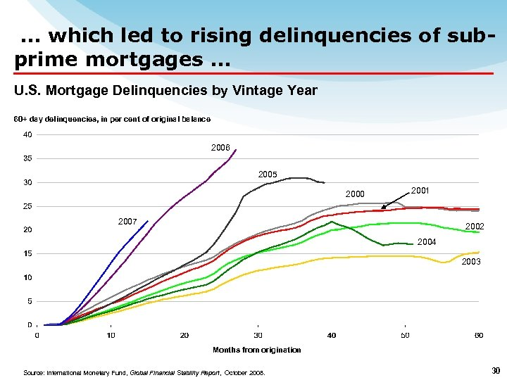 … which led to rising delinquencies of subprime mortgages … U. S. Mortgage Delinquencies