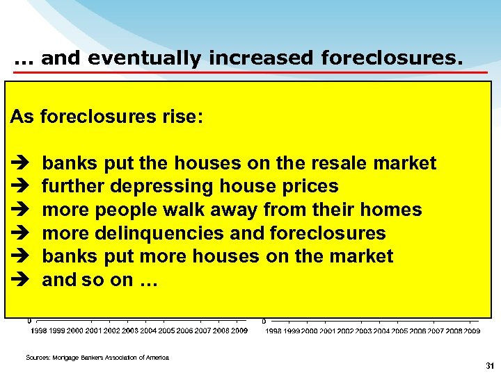 … and eventually increased foreclosures. U. S. Delinquency Rates As foreclosures rise: Per cent