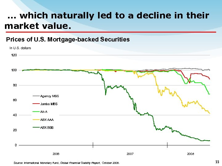 … which naturally led to a decline in their market value. Prices of U.