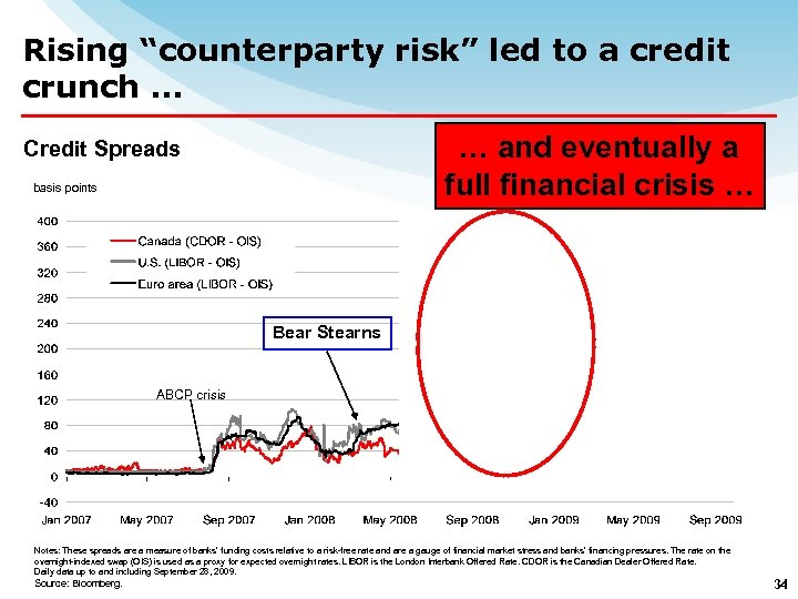 "Rising ""counterparty risk"" led to a credit crunch … … and eventually a full"