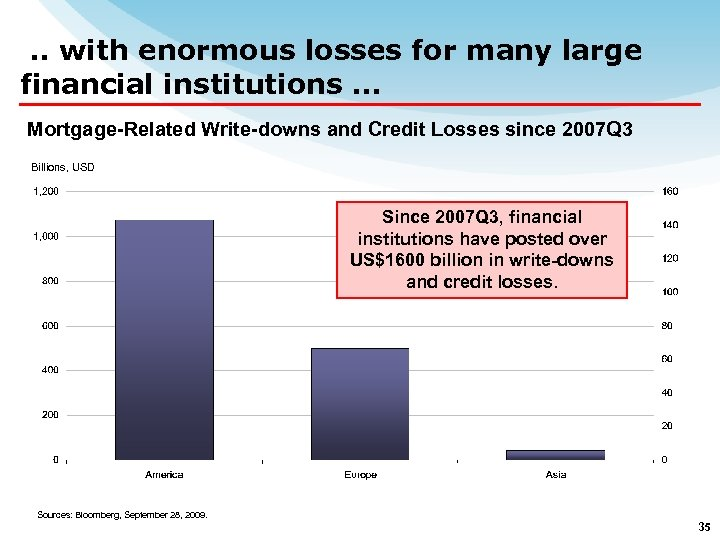. . with enormous losses for many large financial institutions … Mortgage-Related Write-downs and