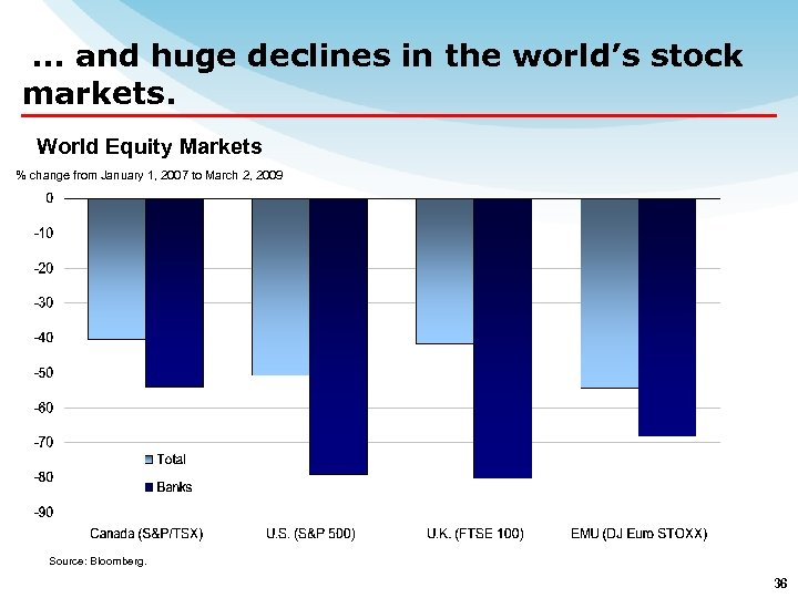 … and huge declines in the world's stock markets. World Equity Markets % change