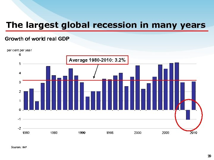 The largest global recession in many years Growth of world real GDP per cent