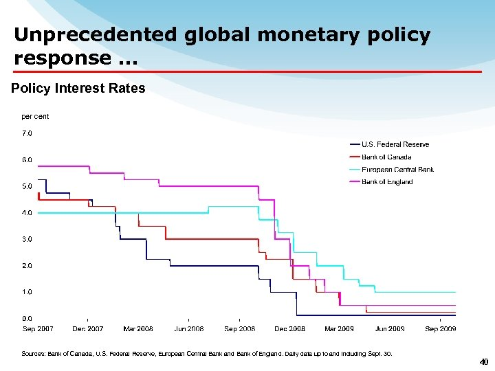 Unprecedented global monetary policy response … Policy Interest Rates per cent Sources: Bank of