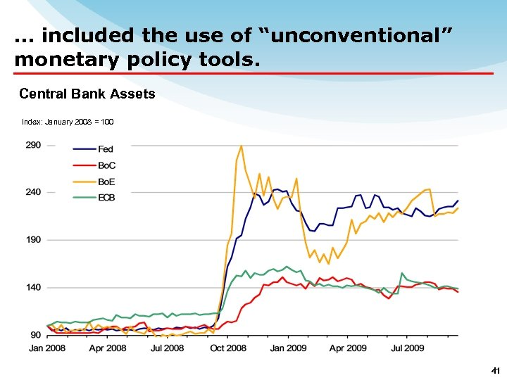 "… included the use of ""unconventional"" monetary policy tools. Central Bank Assets Index: January"