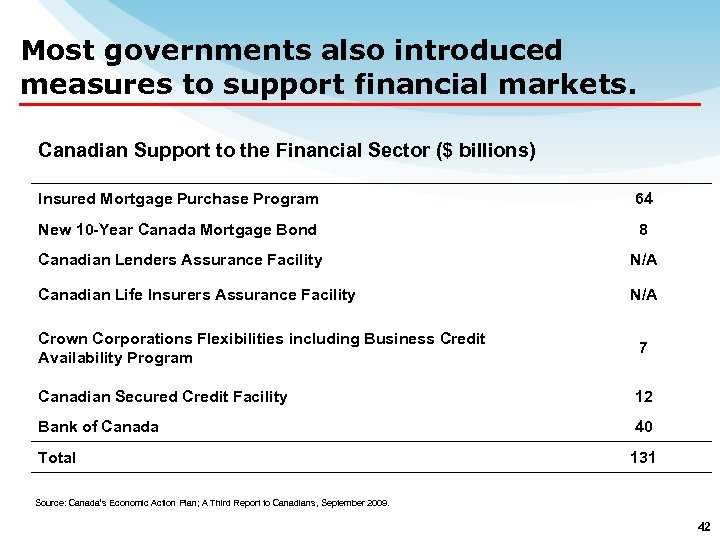 Most governments also introduced measures to support financial markets. Canadian Support to the Financial