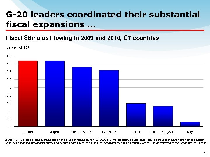 G-20 leaders coordinated their substantial fiscal expansions … Fiscal Stimulus Flowing in 2009 and