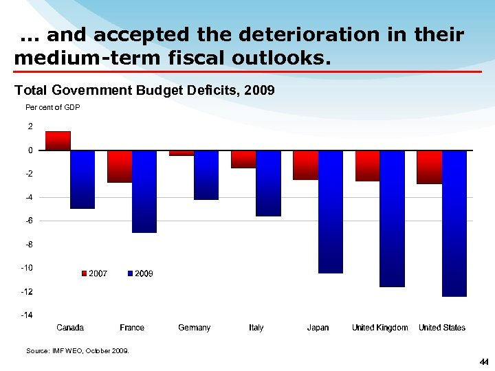 … and accepted the deterioration in their medium-term fiscal outlooks. Total Government Budget Deficits,