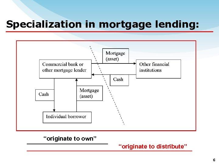 "Specialization in mortgage lending: ""originate to own"" ""originate to distribute"" 6"