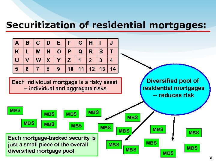 Securitization of residential mortgages: A B C D E F G H I J