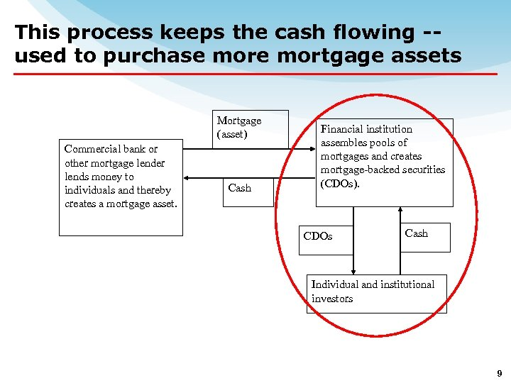This process keeps the cash flowing -used to purchase mortgage assets Mortgage (asset) Commercial