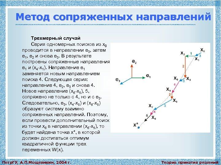 Метод сопряженных направлений Трехмерный случай Серия одномерных поисков из x 0 проводится в направлении