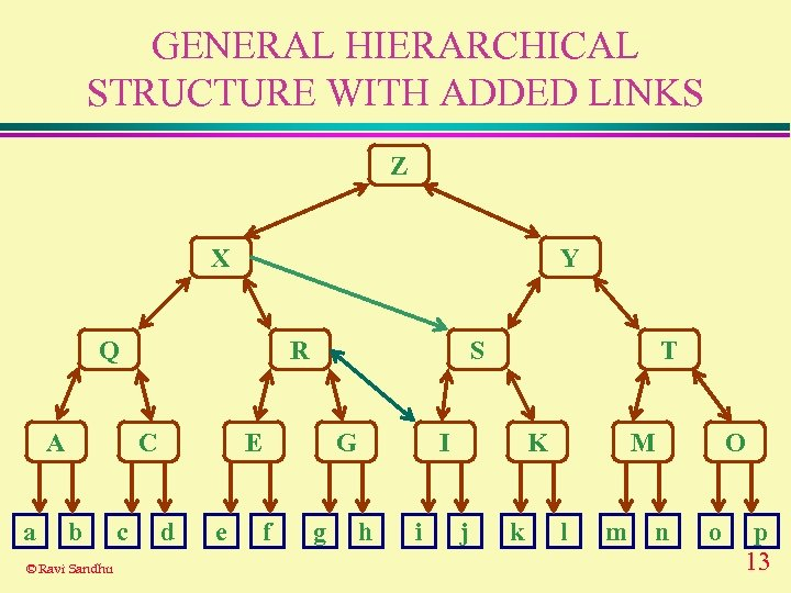 GENERAL HIERARCHICAL STRUCTURE WITH ADDED LINKS Z X Y Q A a R C