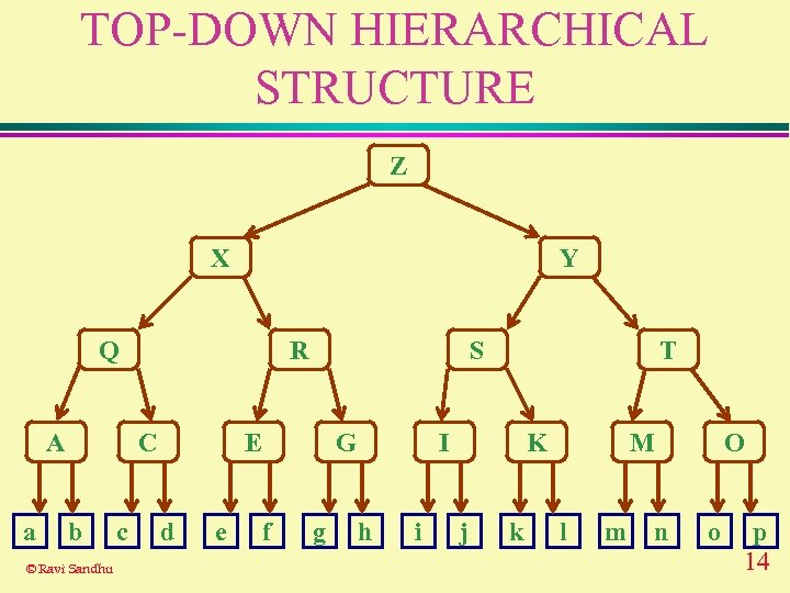 TOP-DOWN HIERARCHICAL STRUCTURE Z X Y Q A a R C b © Ravi