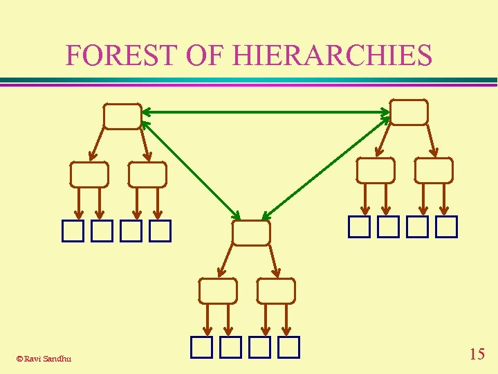 FOREST OF HIERARCHIES © Ravi Sandhu 15