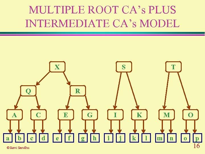 MULTIPLE ROOT CA's PLUS INTERMEDIATE CA's MODEL X S Q A a R C