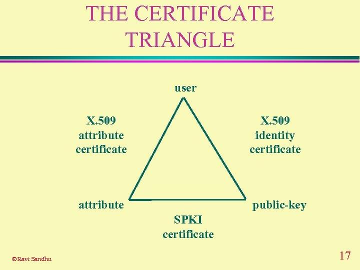 THE CERTIFICATE TRIANGLE user X. 509 attribute certificate X. 509 identity certificate attribute public-key