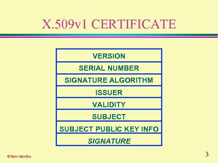 X. 509 v 1 CERTIFICATE VERSION SERIAL NUMBER SIGNATURE ALGORITHM ISSUER VALIDITY SUBJECT PUBLIC