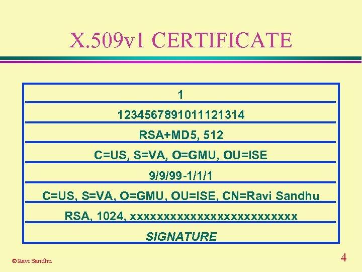 X. 509 v 1 CERTIFICATE 1 1234567891011121314 RSA+MD 5, 512 C=US, S=VA, O=GMU, OU=ISE