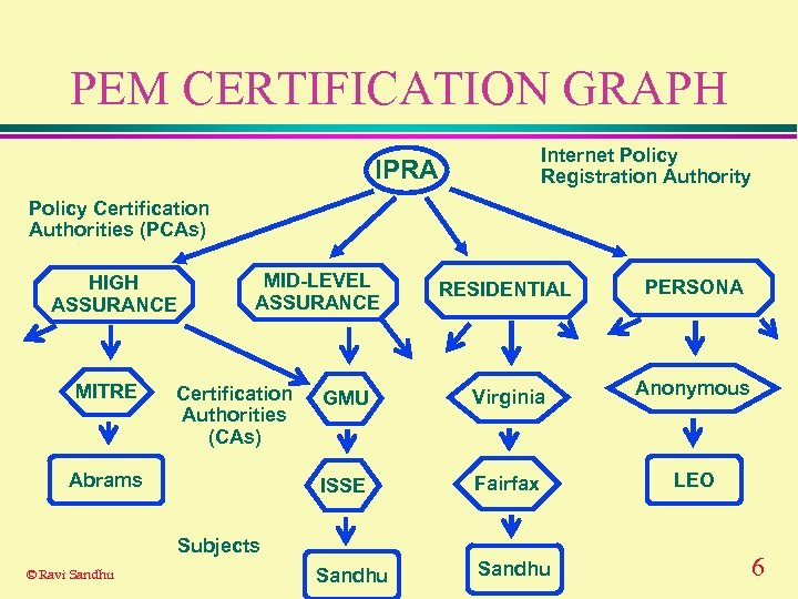PEM CERTIFICATION GRAPH Internet Policy Registration Authority IPRA Policy Certification Authorities (PCAs) HIGH ASSURANCE