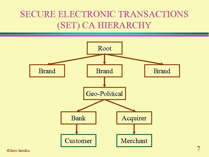 SECURE ELECTRONIC TRANSACTIONS (SET) CA HIERARCHY Root Brand Geo-Political Bank Customer © Ravi Sandhu