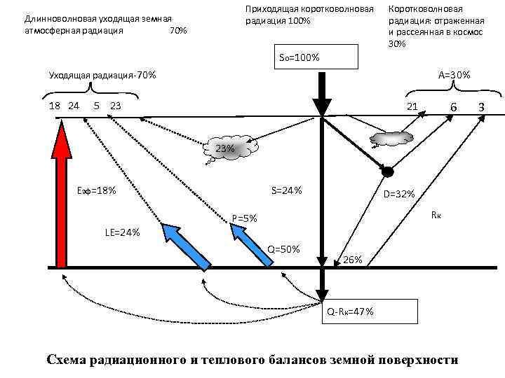 Приходящая коротковолновая радиация 100% Длинноволновая уходящая земная атмосферная радиация 70% Коротковолновая радиация: отраженная и