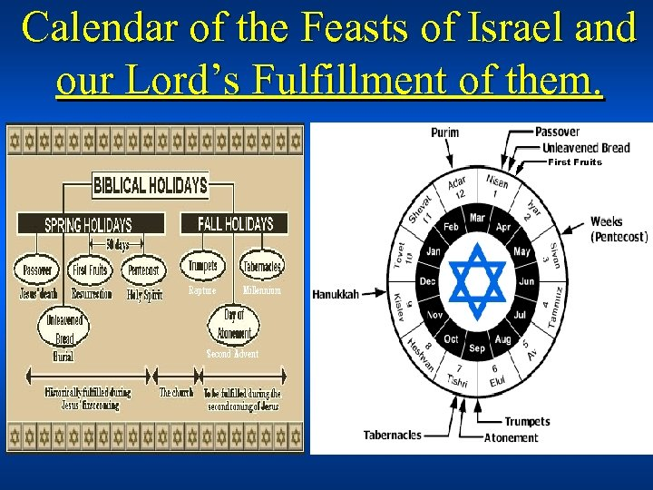 Calendar of the Feasts of Israel and our Lord's Fulfillment of them. First Fruits