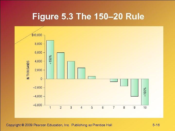 Figure 5. 3 The 150– 20 Rule Copyright © 2009 Pearson Education, Inc. Publishing