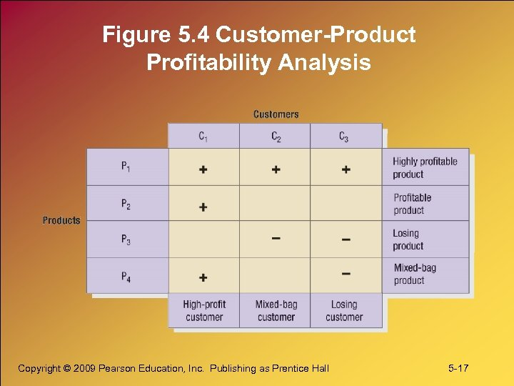 Figure 5. 4 Customer-Product Profitability Analysis Copyright © 2009 Pearson Education, Inc. Publishing as