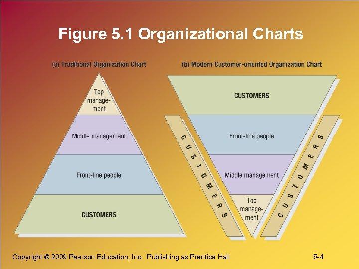 Figure 5. 1 Organizational Charts Copyright © 2009 Pearson Education, Inc. Publishing as Prentice