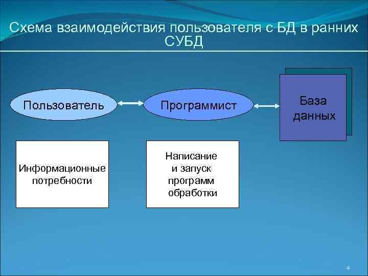 Схема взаимодействия пользователя с БД в ранних СУБД Пользователь Информационные потребности Программист База данных
