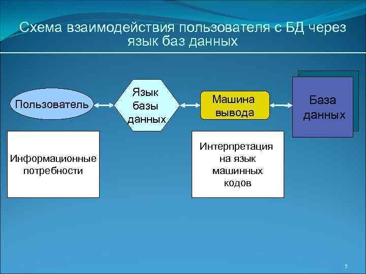 Схема взаимодействия пользователя с БД через язык баз данных Пользователь Информационные потребности Язык базы