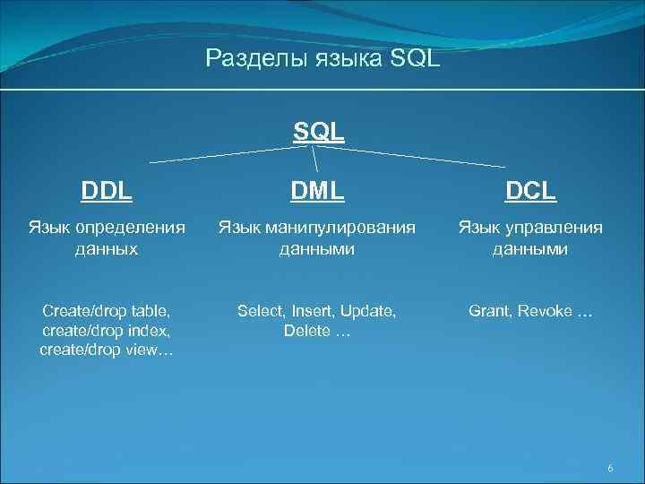 Разделы языка SQL DDL DML DCL Язык определения данных Язык манипулирования данными Язык управления