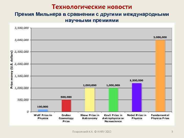 Технологические новости Премия Мильнера в сравнении с другими международными научными премиями Покровский К. К.