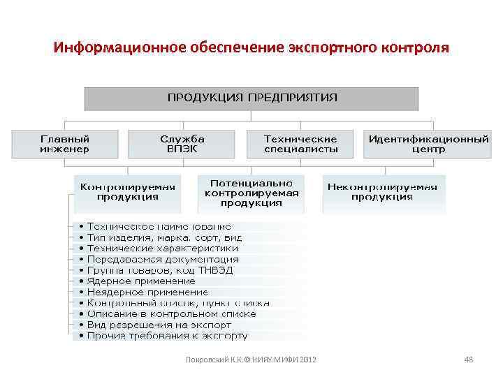 Информационное обеспечение экспортного контроля Покровский К. К. © НИЯУ МИФИ 2012 48