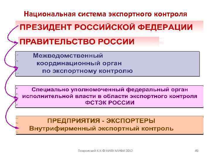 Национальная система экспортного контроля Покровский К. К. © НИЯУ МИФИ 2012 49