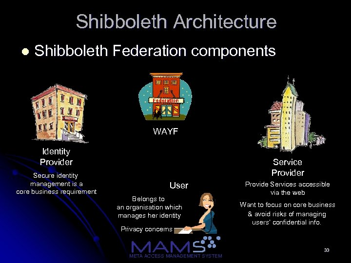 Shibboleth Architecture l Shibboleth Federation components WAYF Identity Provider Secure identity management is a