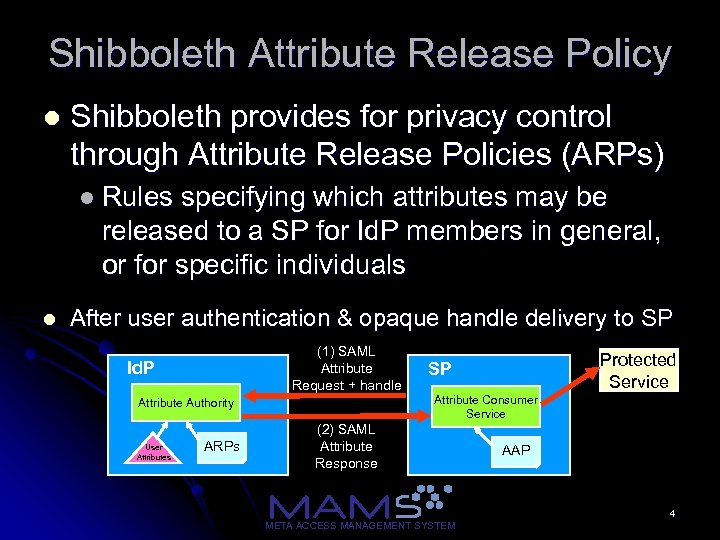 Shibboleth Attribute Release Policy l Shibboleth provides for privacy control through Attribute Release Policies