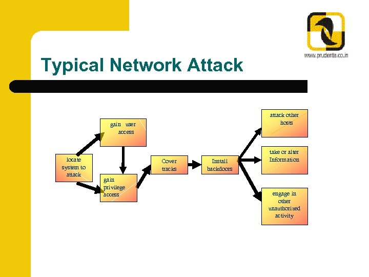 Typical Network Attack attack other hosts gain user access locate system to attack Cover