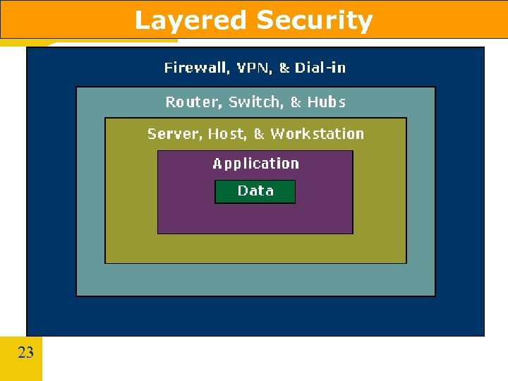 Layered Security 23