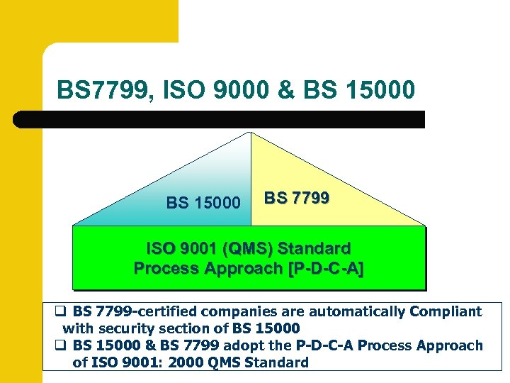 BS 7799, ISO 9000 & BS 15000 BS 7799 ISO 9001 (QMS) Standard Process