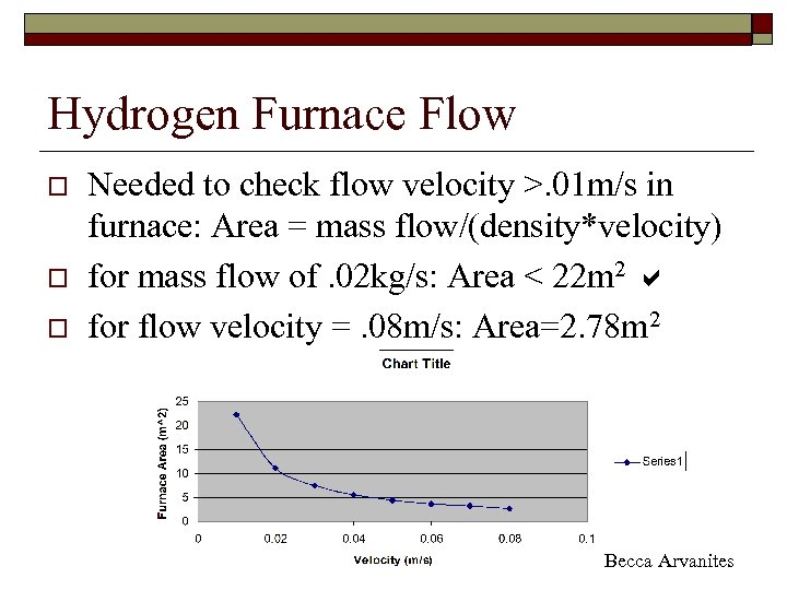 Hydrogen Furnace Flow o o o Needed to check flow velocity >. 01 m/s