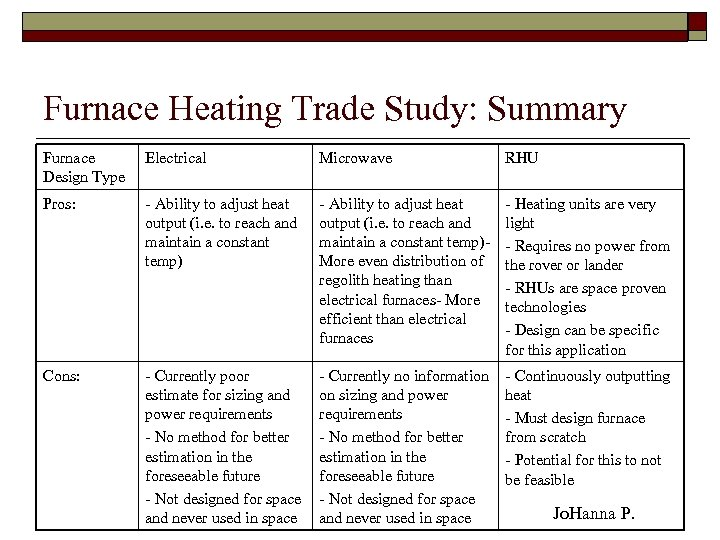 Furnace Heating Trade Study: Summary Furnace Design Type Electrical Microwave RHU Pros: - Ability