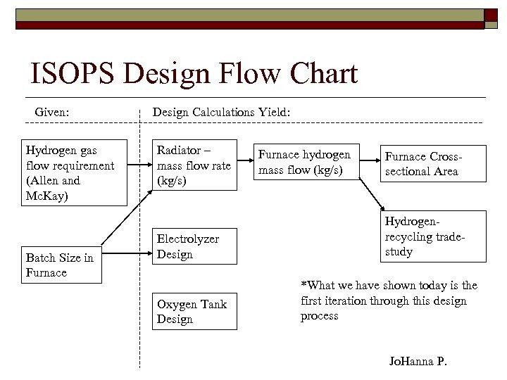 ISOPS Design Flow Chart Given: Hydrogen gas flow requirement (Allen and Mc. Kay) Batch